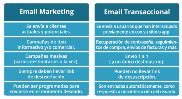 comparativo email marketing y transaccional smtp
