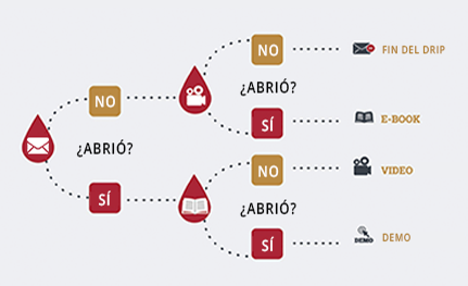 Ejemplo de workflow de marketing automation