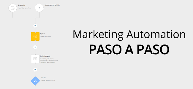 Paso a paso Marketing Automation