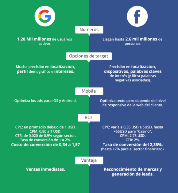 comparacion google adwords y facebook lead ads