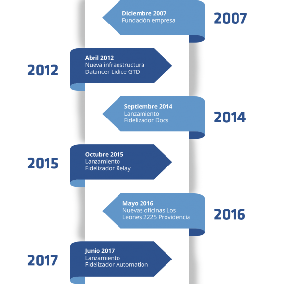 TimeLine Fidelizador Email Marketing