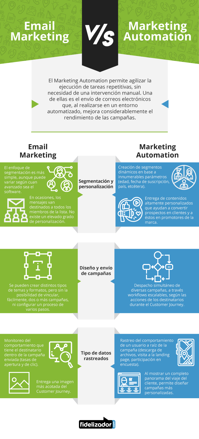 Diferencias entre Email Marketing y Marketing Automation.
