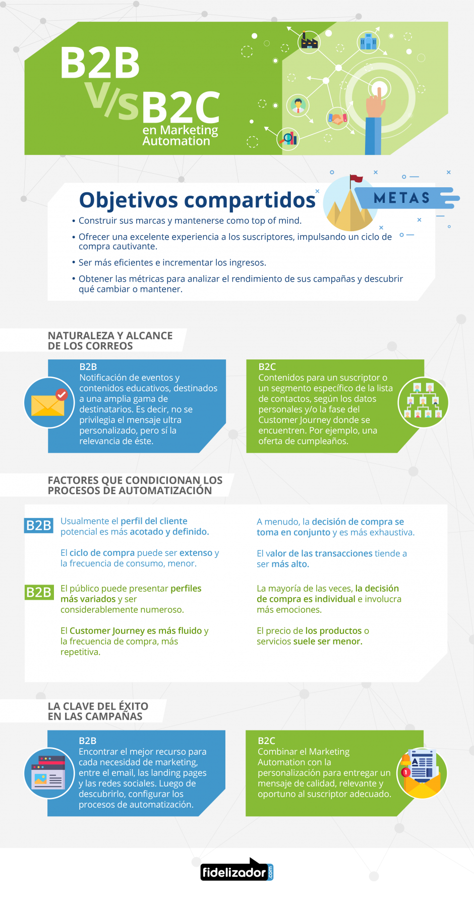 Diferencias entre B2B y B2C en Marketing Automation